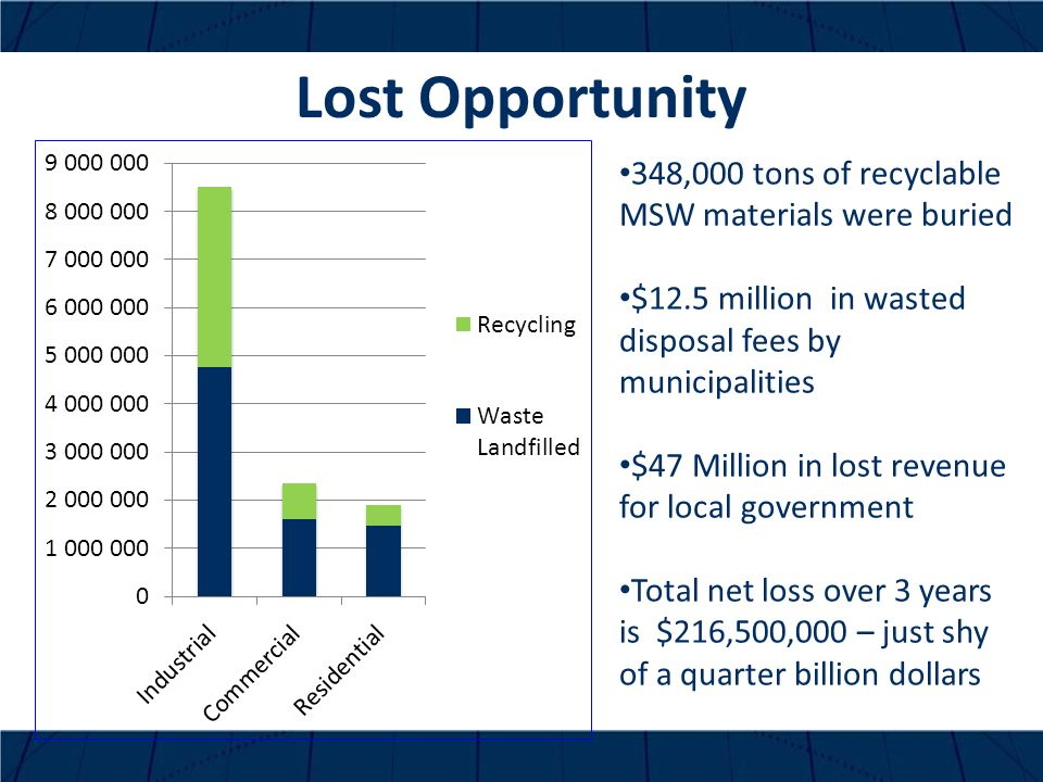 Lost Opportunity 348,000 tons of recyclable MSW materials were buried $12.5 million in wasted disposal fees by municipalities $47 Million in lost revenue for local government Total net loss over 3 years is $216,500,000 – just shy of a quarter billion dollars