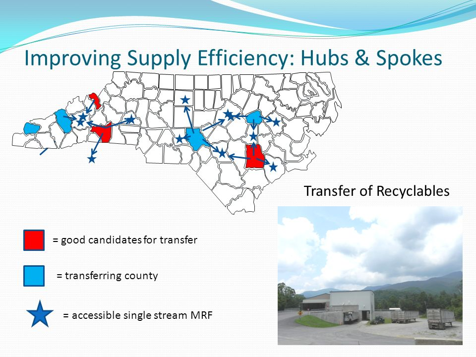 Improving Supply Efficiency: Hubs & Spokes = accessible single stream MRF = transferring county = good candidates for transfer Transfer of Recyclables