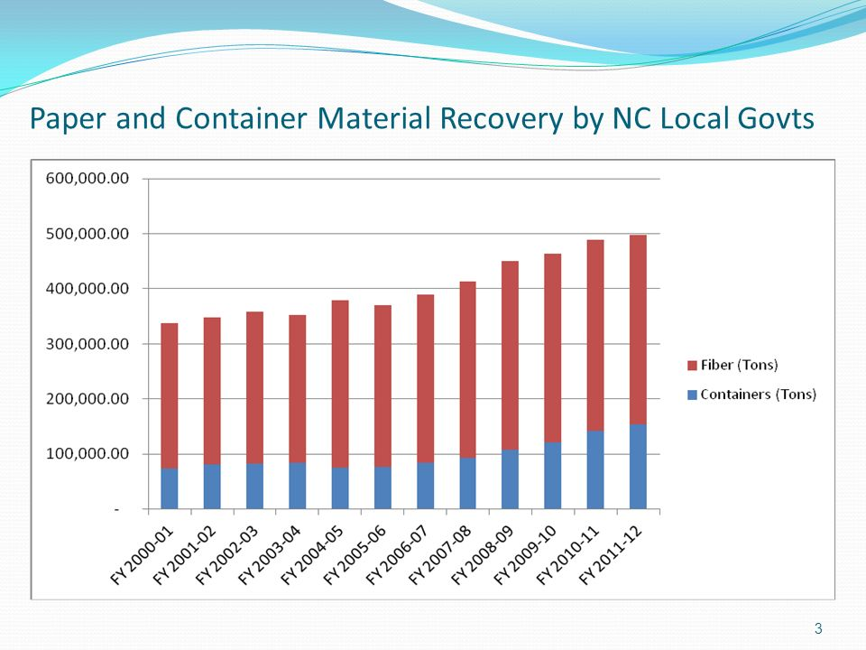 Paper and Container Material Recovery by NC Local Govts 3