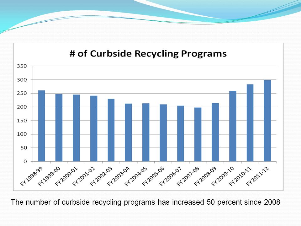 The number of curbside recycling programs has increased 50 percent since 2008