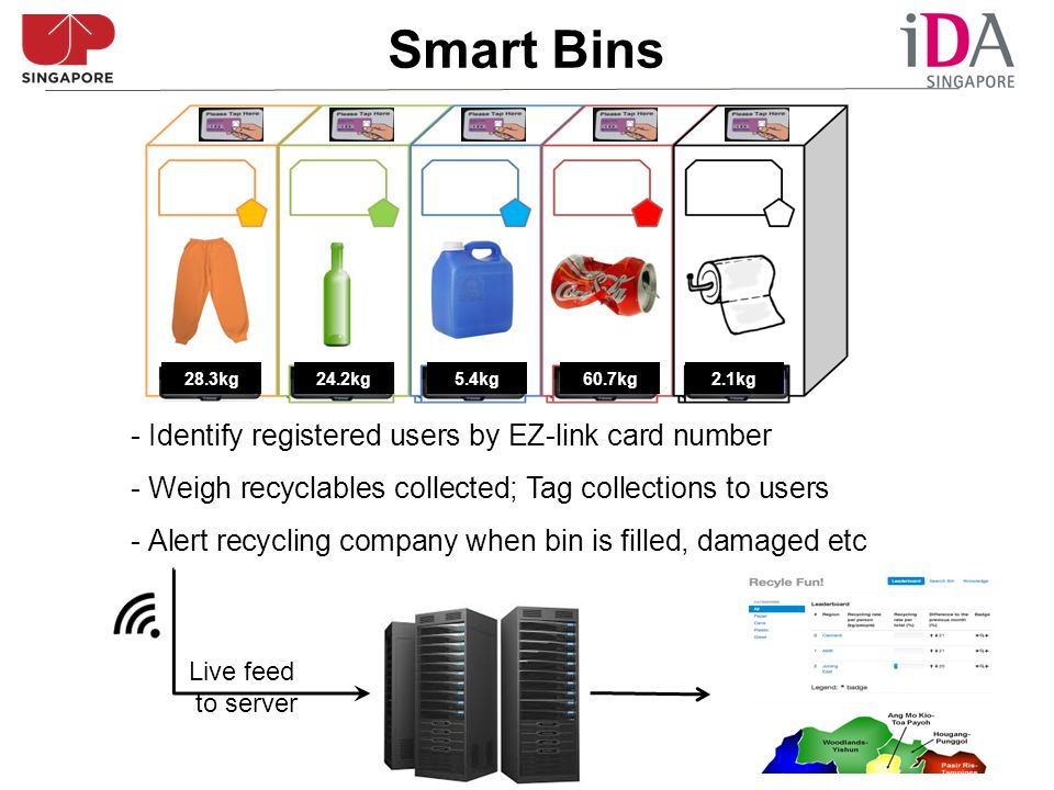 Smart Bins - Identify registered users by EZ-link card number - Weigh recyclables collected; Tag collections to users - Alert recycling company when bin is filled, damaged etc Live feed to server 28.3kg24.2kg5.4kg60.7kg2.1kg