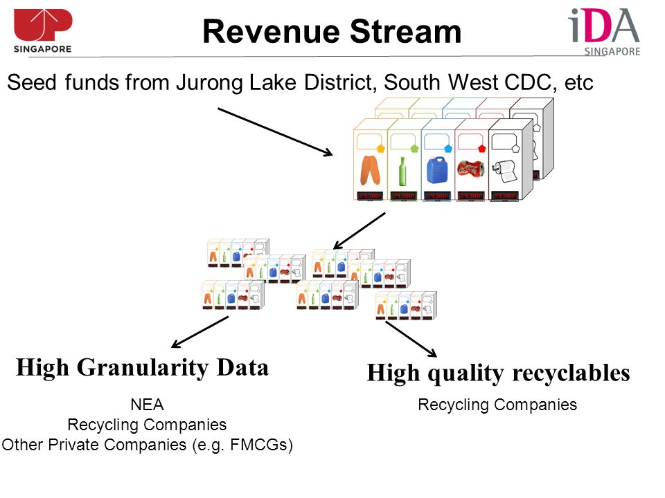 Revenue Stream High Granularity Data High quality recyclables NEA Recycling Companies Other Private Companies (e.g. FMCGs) Recycling Companies Seed fu