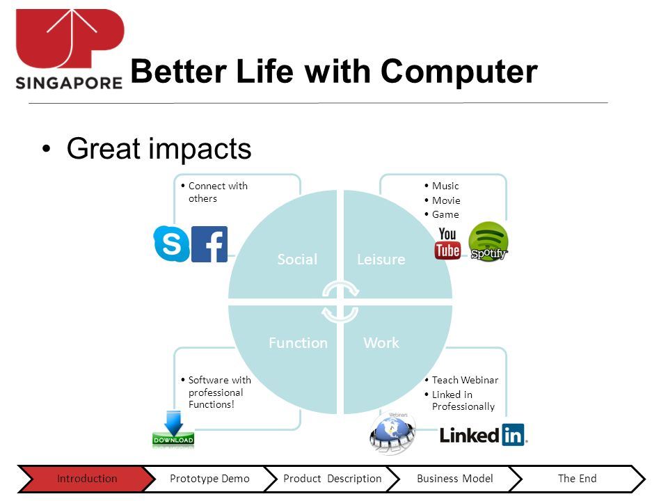 Better Life with Computer Great impacts Teach Webinar Linked in Professionally Software with professional Functions.