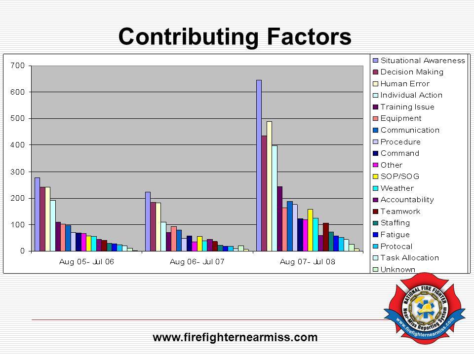 Contributing Factors www.firefighternearmiss.com