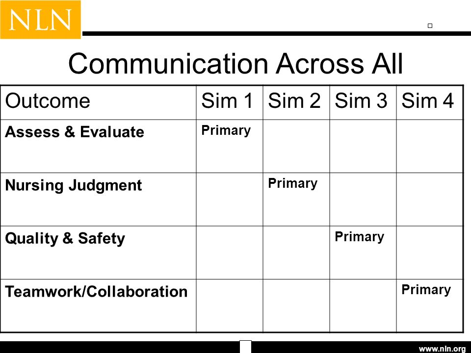 www.nln.org Communication Across All OutcomeSim 1Sim 2Sim 3Sim 4 Assess & Evaluate Primary Nursing Judgment Primary Quality & Safety Primary Teamwork/