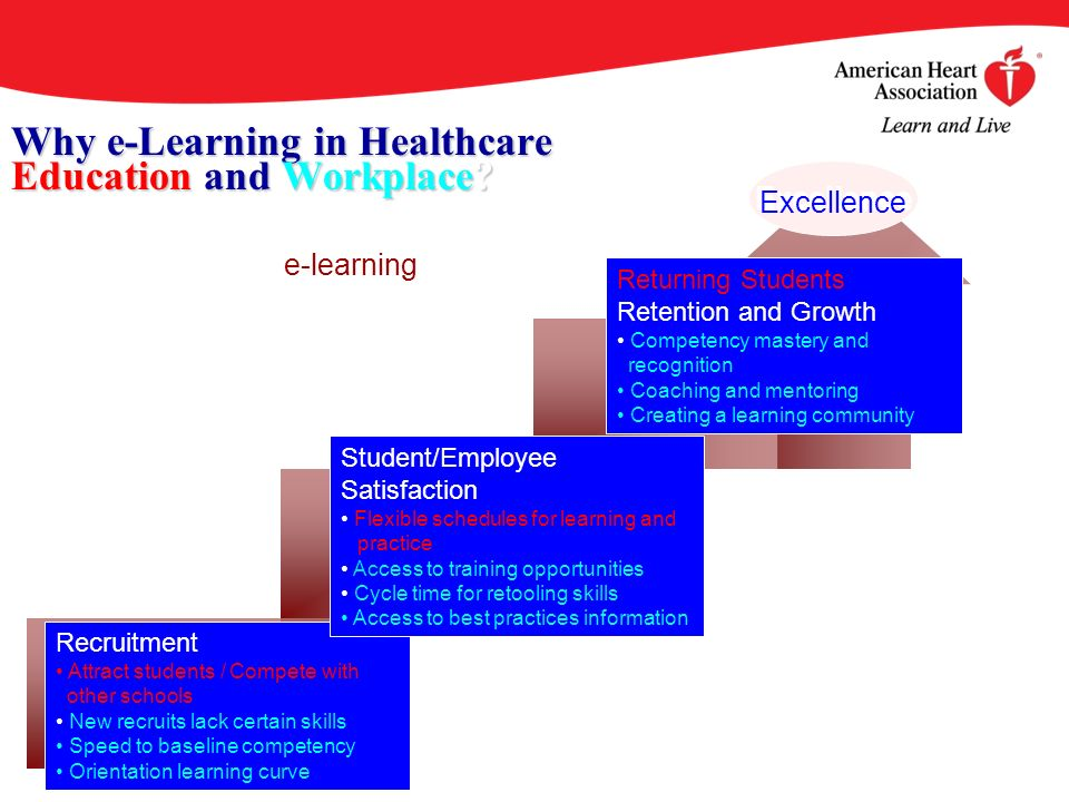 Why e-Learning in Healthcare Education and Workplace? In every stage, e-learning positively impacts education & workforce excellence. E-learning is ev