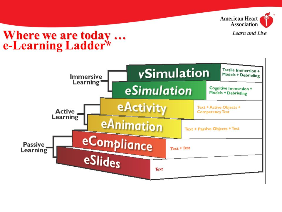 Where we are today … Where we are today … e-Learning Ladder*