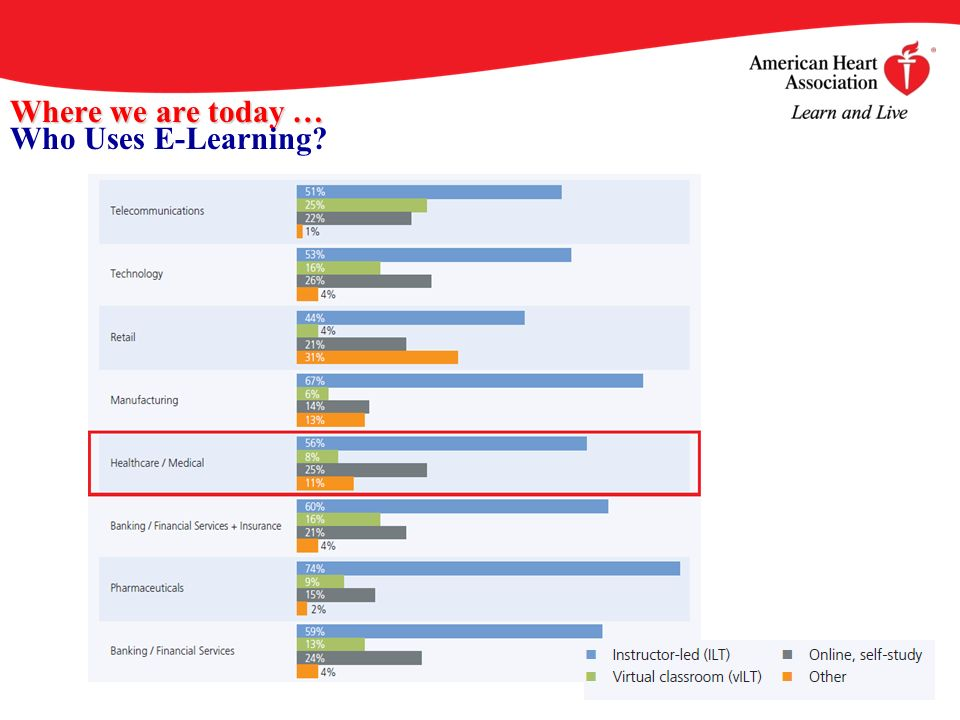 Where we are today … Where we are today … Who Uses E-Learning