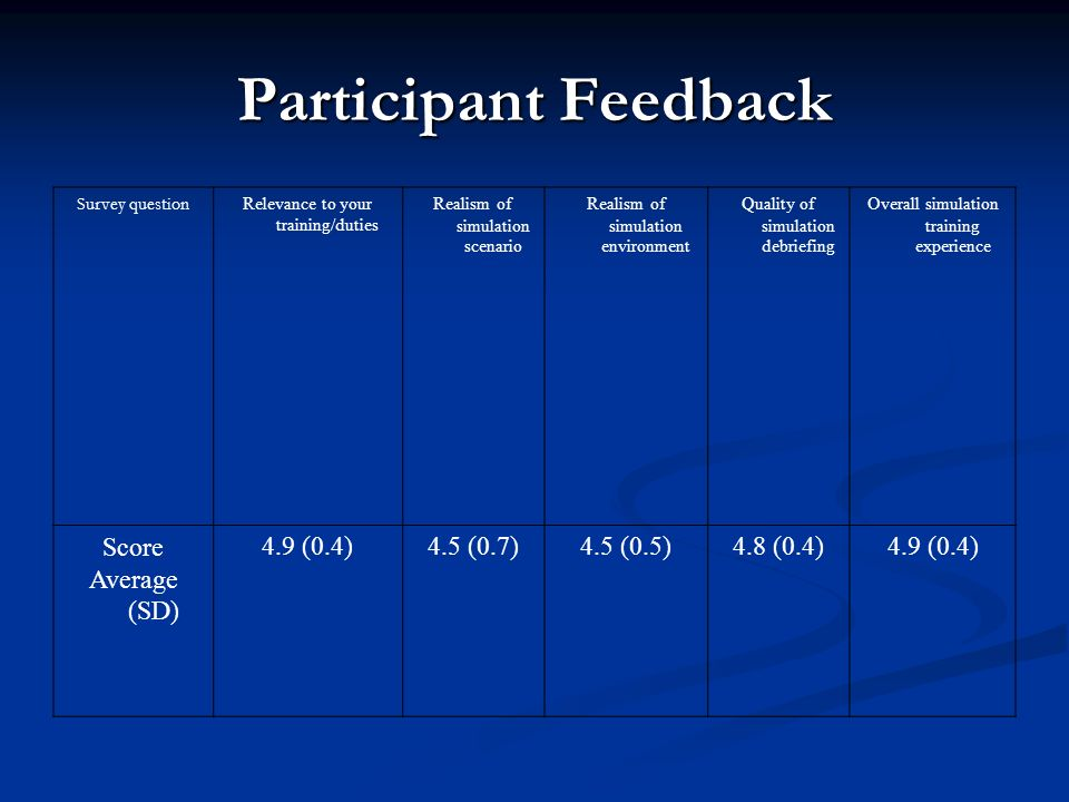 Participant Feedback Survey question Relevance to your training/duties Realism of simulation scenario Realism of simulation environment Quality of simulation debriefing Overall simulation training experience Score Average (SD) 4.9 (0.4)4.5 (0.7)4.5 (0.5)4.8 (0.4)4.9 (0.4)