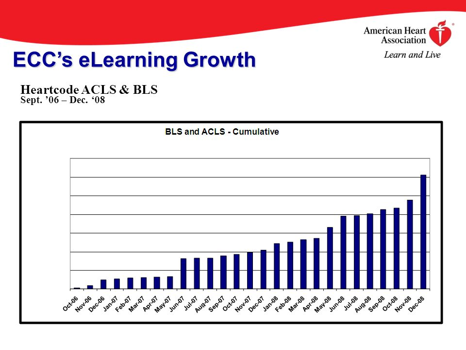 Heartcode ACLS & BLS Sept. 06 – Dec. 08 ECCs eLearning Growth