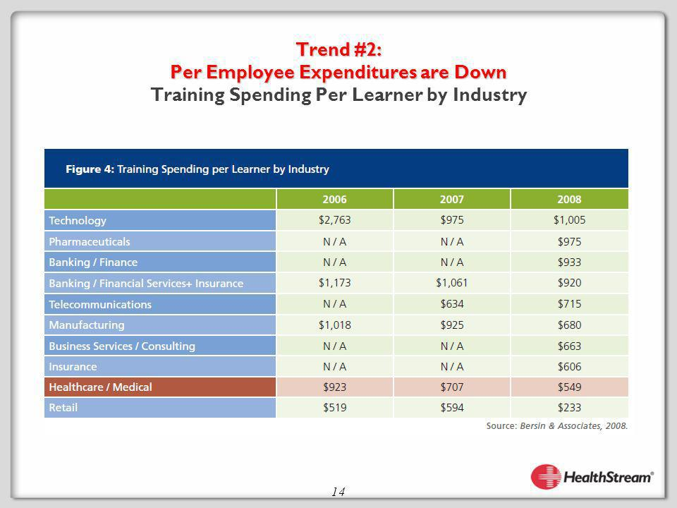 14 Trend #2: Per Employee Expenditures are Down Trend #2: Per Employee Expenditures are Down Training Spending Per Learner by Industry