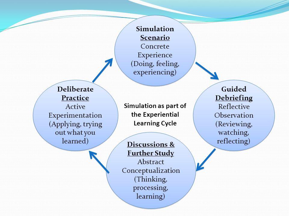 Simulation Scenario Concrete Experience (Doing, feeling, experiencing) Simulation Scenario Concrete Experience (Doing, feeling, experiencing) Delibera
