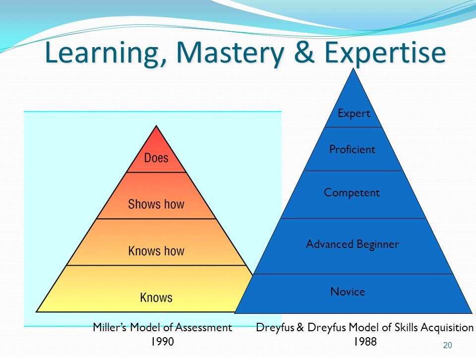 Learning, Mastery & Expertise 20 Expert Proficient Competent Advanced Beginner Novice Millers Model of Assessment 1990 Dreyfus & Dreyfus Model of Skil