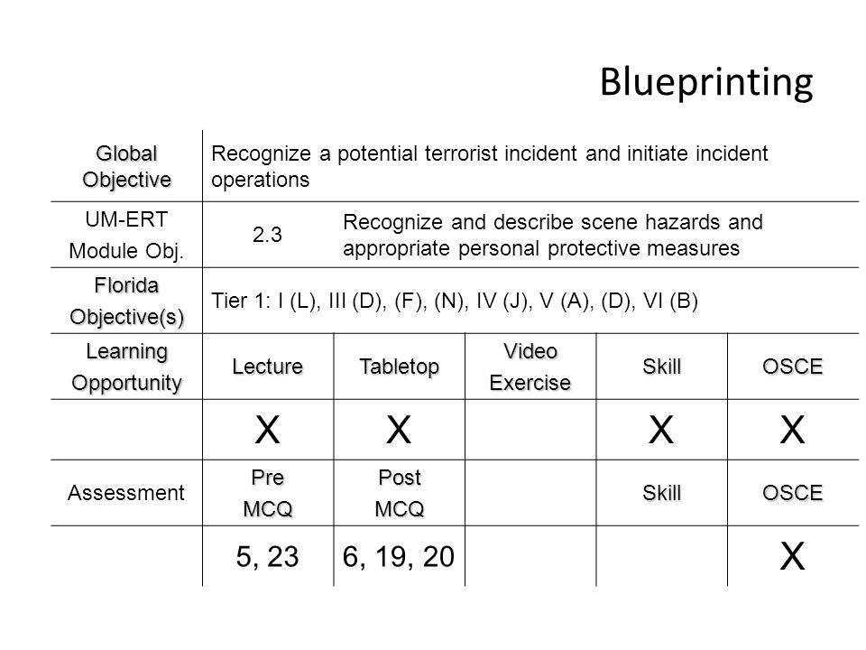 Blueprinting Global Objective Recognize a potential terrorist incident and initiate incident operations UM-ERT Module Obj. 2.3 Recognize and describe