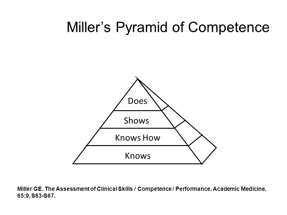 Millers Pyramid of Competence Miller GE. The Assessment of Clinical Skills / Competence / Performance, Academic Medicine, 65:9, S63-S67. Does Shows Kn