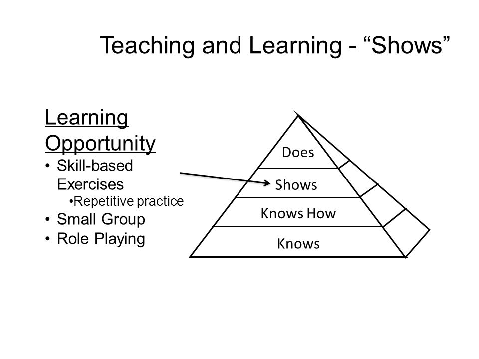 Learning Opportunity Skill-based Exercises Repetitive practice Small Group Role Playing Teaching and Learning - Shows Does Shows Knows How Knows