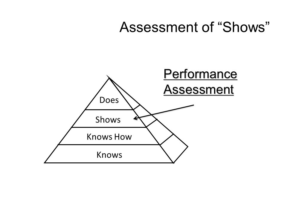 Assessment of Shows PerformanceAssessment Does Shows Knows How Knows