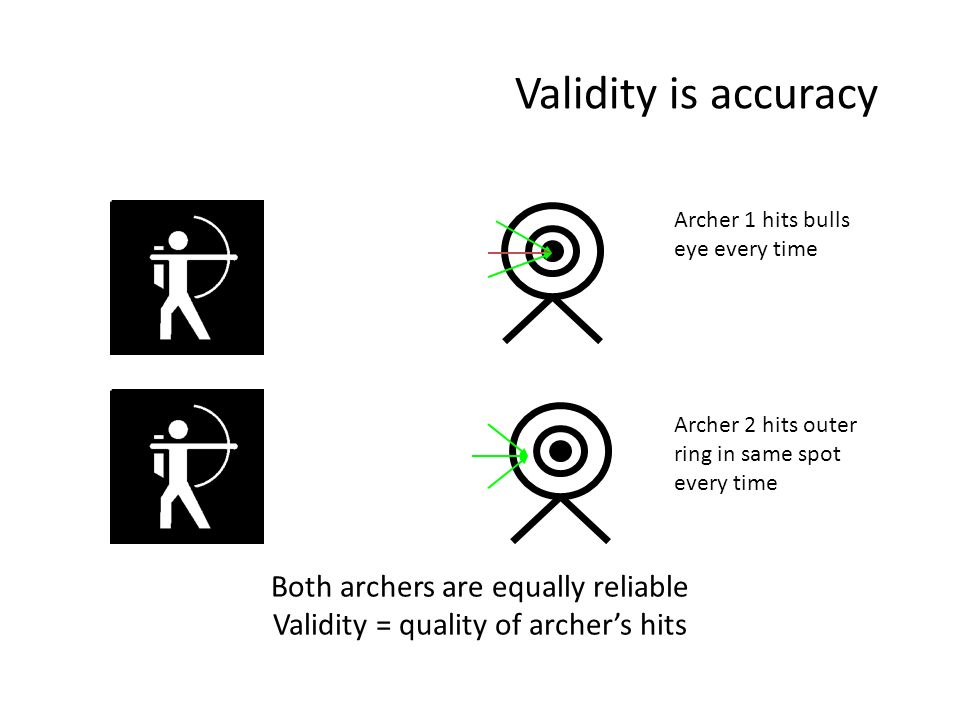 Both archers are equally reliable Validity = quality of archers hits Archer 1 hits bulls eye every time Archer 2 hits outer ring in same spot every ti