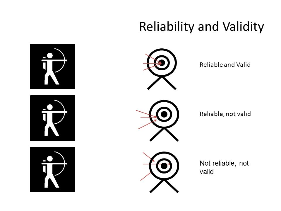 Reliable and Valid Reliable, not valid Not reliable, not valid Reliability and Validity
