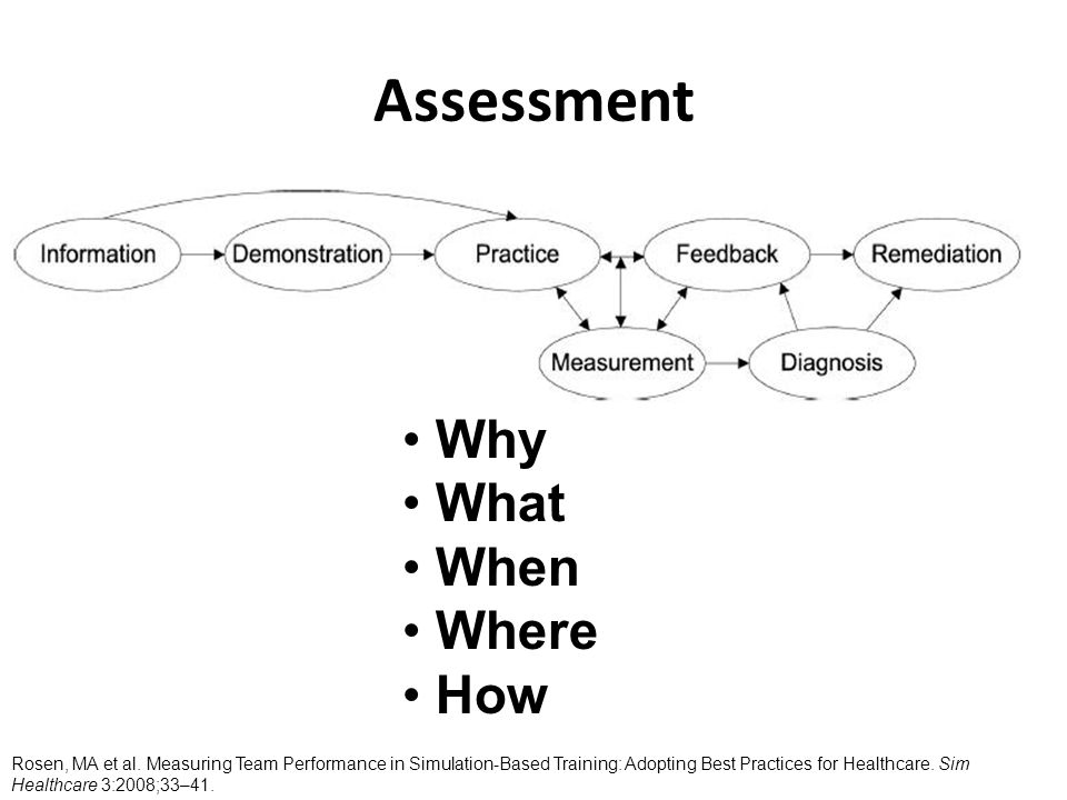 Assessment Why What When Where How Rosen, MA et al.