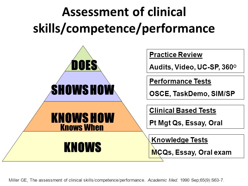 DOES SHOWS HOW KNOWS HOW KNOWS Knows When Miller GE, The assessment of clinical skills/competence/performance. Academic Med. 1990 Sep;65(9):S63-7. Ass
