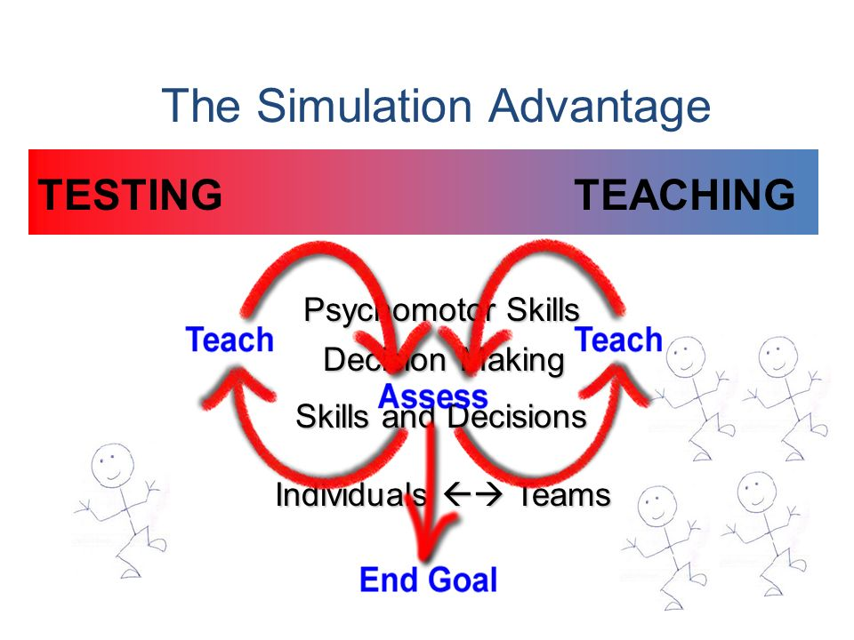 TESTINGTEACHING The Simulation Advantage Psychomotor Skills Decision Making Skills and Decisions Individuals Teams