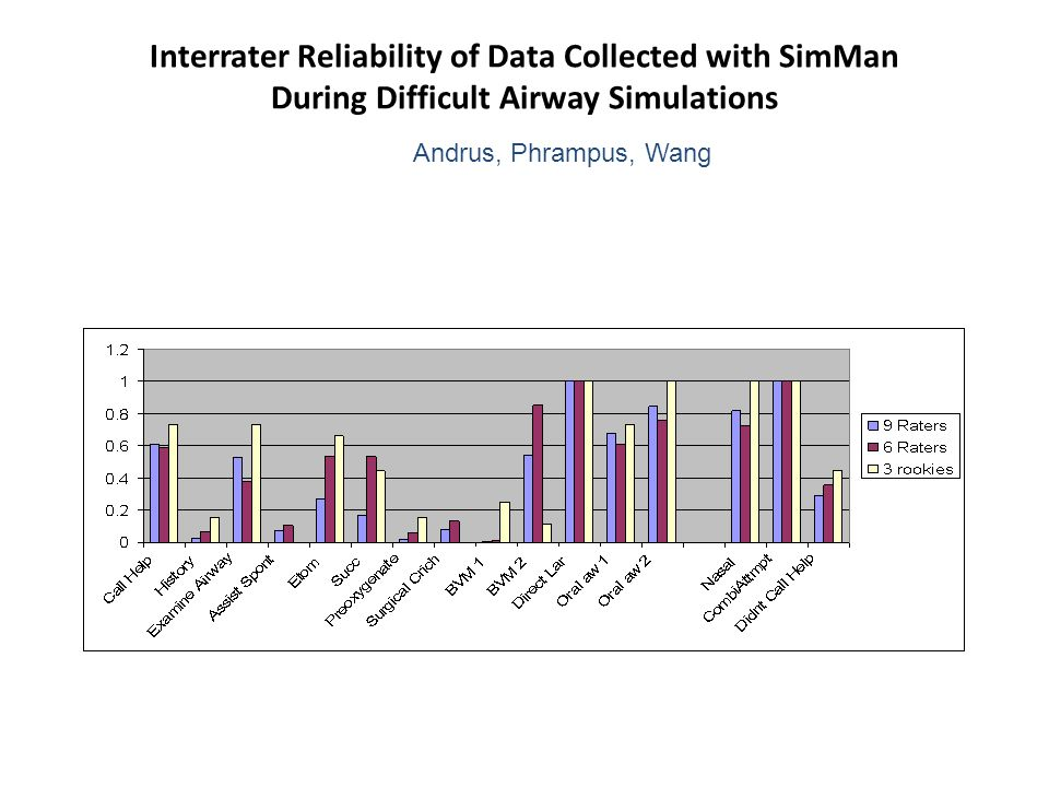 Interrater Reliability of Data Collected with SimMan During Difficult Airway Simulations Andrus, Phrampus, Wang