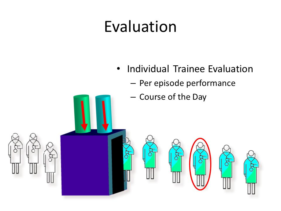 Evaluation Individual Trainee Evaluation – Per episode performance – Course of the Day