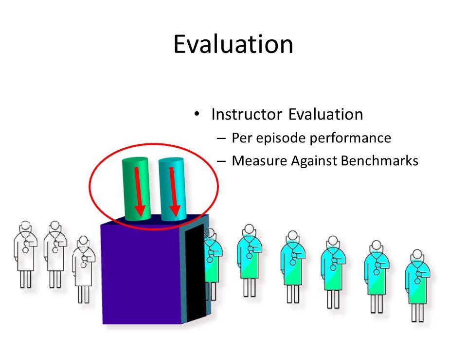 Evaluation Instructor Evaluation – Per episode performance – Measure Against Benchmarks