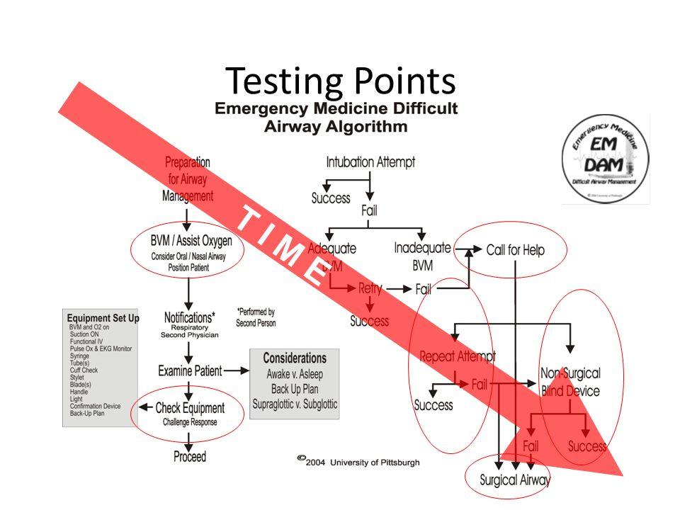 Testing Points T I M E