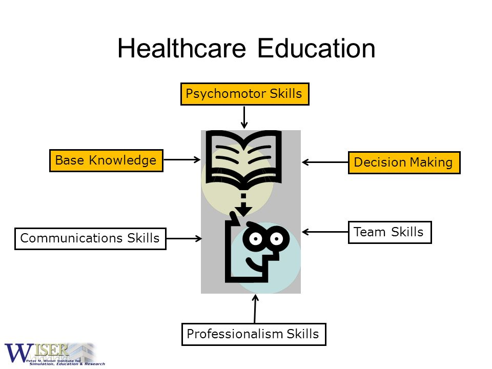Healthcare Education Psychomotor Skills Communications Skills Professionalism Skills Decision Making Base Knowledge Team Skills