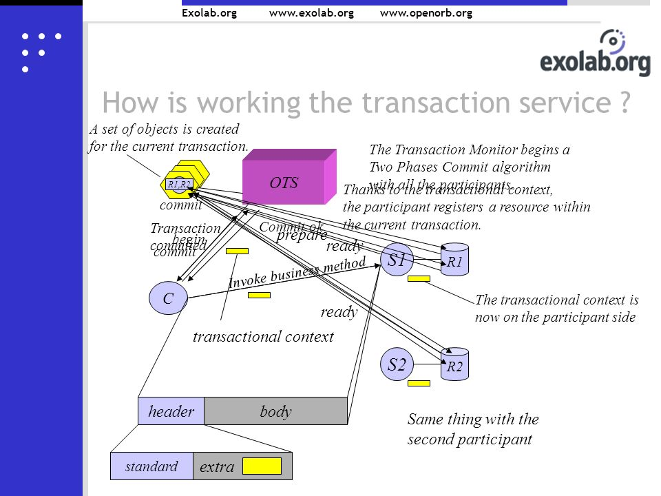 Exolab.org www.exolab.orgwww.openorb.org How is working the transaction service .