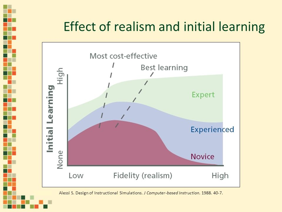 Alessi S. Design of Instructional Simulations. J Computer-based Instruction. 1988. 40-7. Effect of realism and initial learning