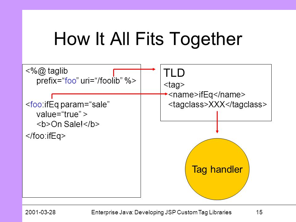 152001-03-28Enterprise Java: Developing JSP Custom Tag Libraries How It All Fits Together On Sale! TLD ifEq XXX Tag handler