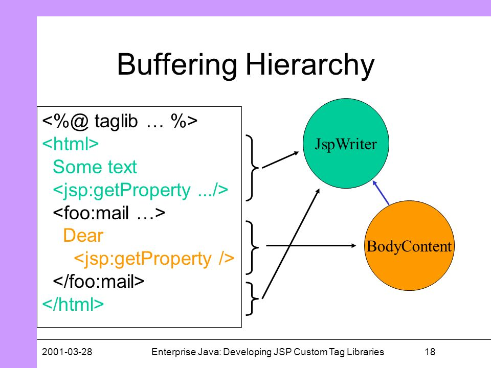 182001-03-28Enterprise Java: Developing JSP Custom Tag Libraries Buffering Hierarchy Some text Dear JspWriter BodyContent