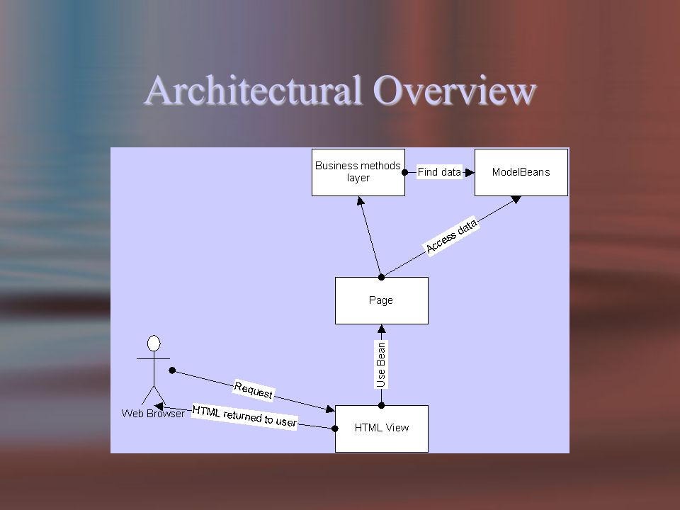 Architectural Overview