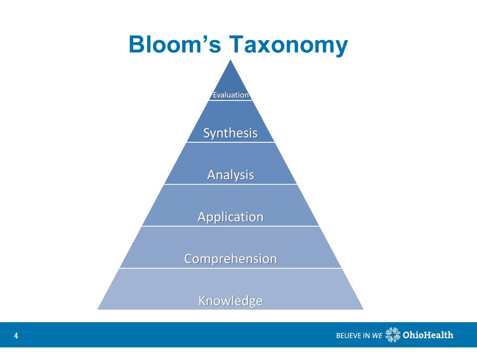 44 Blooms Taxonomy