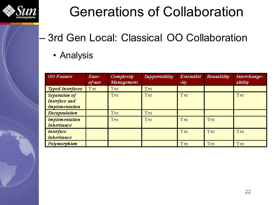 22 –3rd Gen Local: Classical OO Collaboration Analysis Generations of Collaboration