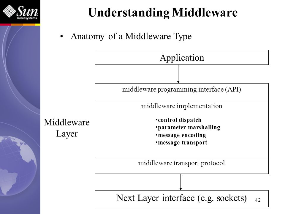 42 Application middleware programming interface (API) middleware implementation Next Layer interface (e.g. sockets) middleware transport protocol Midd