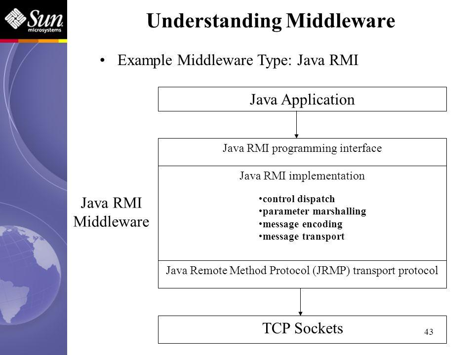 43 Java Application Java RMI programming interface Java RMI implementation TCP Sockets Java Remote Method Protocol (JRMP) transport protocol Java RMI