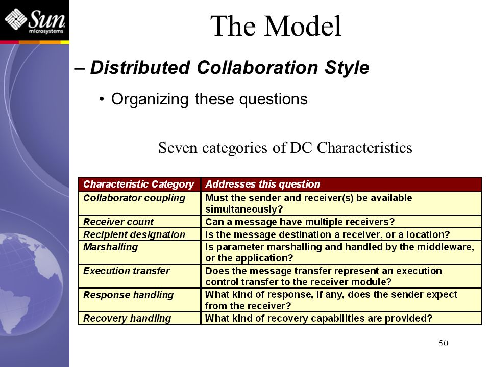 50 Seven categories of DC Characteristics The Model –Distributed Collaboration Style Organizing these questions