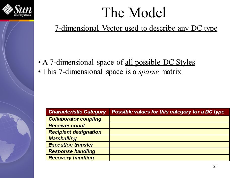 53 The Model 7-dimensional Vector used to describe any DC type A 7-dimensional space of all possible DC Styles This 7-dimensional space is a sparse ma