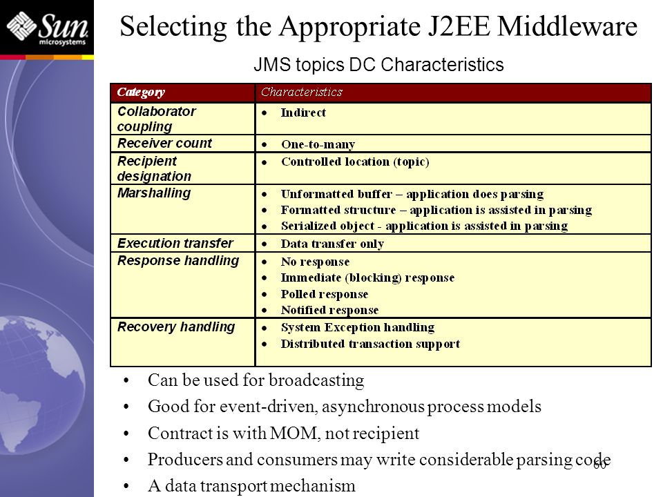 60 JMS topics DC Characteristics Selecting the Appropriate J2EE Middleware Can be used for broadcasting Good for event-driven, asynchronous process mo