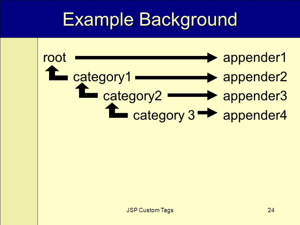 JSP Custom Tags24 Example Background root appender1 category1 appender2 category2 appender3 category 3appender4