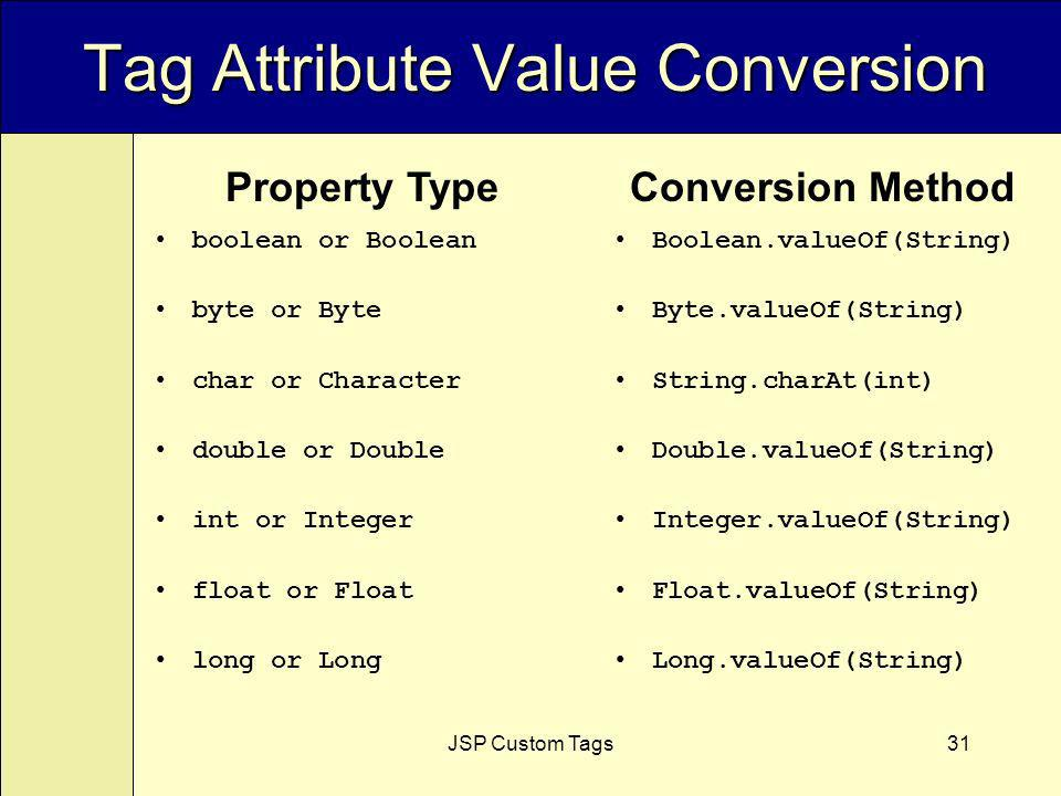 JSP Custom Tags31 Tag Attribute Value Conversion boolean or Boolean byte or Byte char or Character double or Double int or Integer float or Float long or Long Boolean.valueOf(String) Byte.valueOf(String) String.charAt(int) Double.valueOf(String) Integer.valueOf(String) Float.valueOf(String) Long.valueOf(String) Property TypeConversion Method