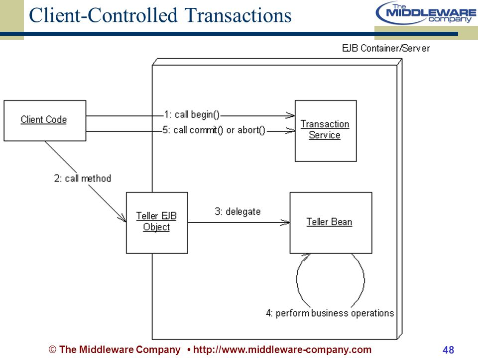 © The Middleware Company http://www.middleware-company.com 48 Client-Controlled Transactions