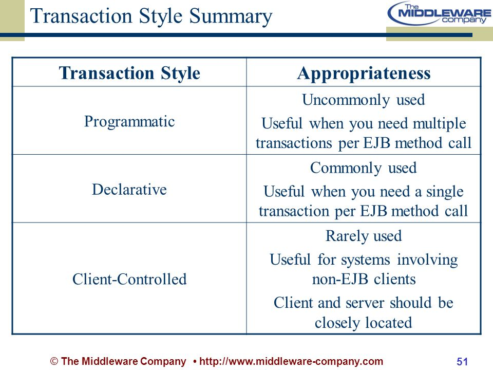 © The Middleware Company http://www.middleware-company.com 51 Transaction Style Summary Transaction StyleAppropriateness Programmatic Uncommonly used Useful when you need multiple transactions per EJB method call Declarative Commonly used Useful when you need a single transaction per EJB method call Client-Controlled Rarely used Useful for systems involving non-EJB clients Client and server should be closely located