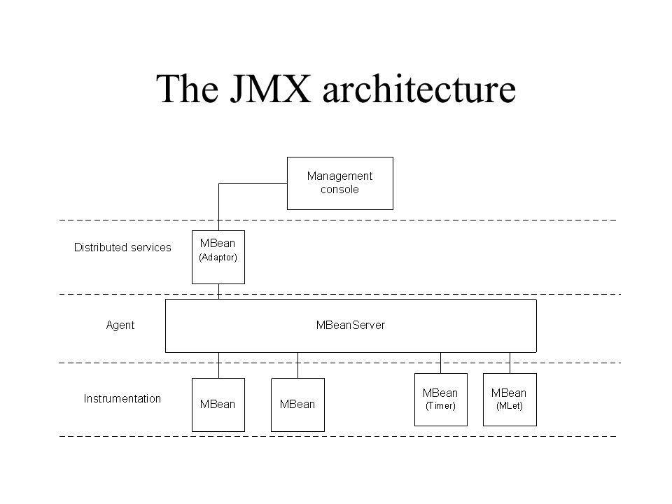 The JMX architecture