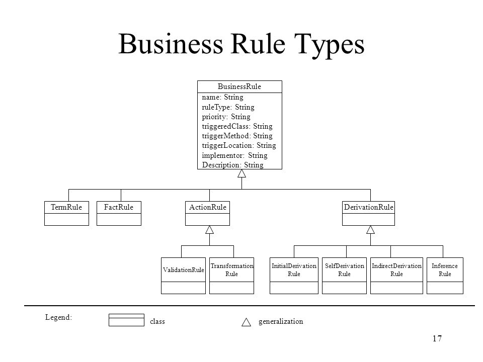 17 Business Rule Types TermRuleFactRuleActionRuleDerivationRule name: String ruleType: String priority: String triggeredClass: String triggerMethod: String triggerLocation: String implementor: String Description: String BusinessRule Transformation Rule InitialDerivation Rule SelfDerivation Rule IndirectDerivation Rule Inference Rule ValidationRule Legend: classgeneralization