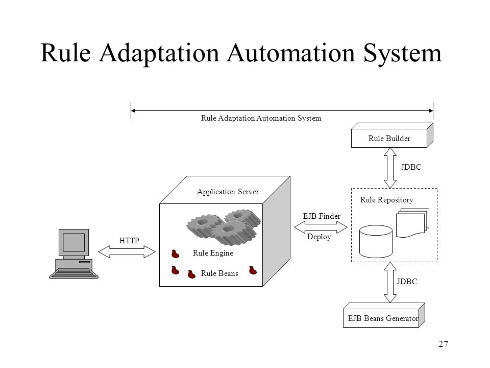 27 Rule Adaptation Automation System Rule Engine Application Server Rule Builder Rule Beans Rule Adaptation Automation System HTTP JDBC EJB Beans Generator JDBC Deploy EJB Finder Rule Repository